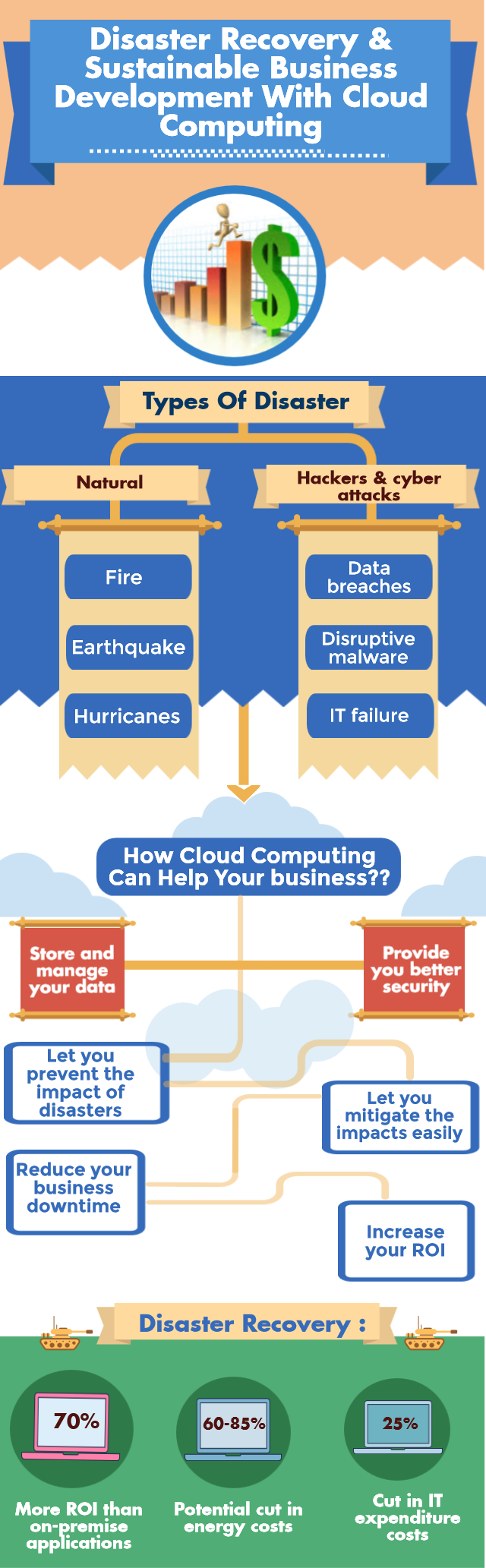 Disaster Recovery & Business Development With Cloud Computing